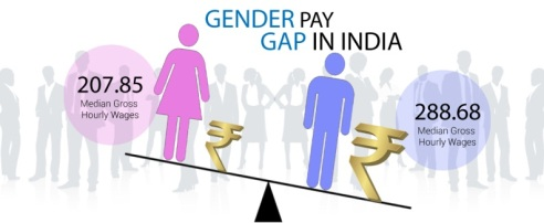 India has a 27% gender pay gap Source: Gender pay gap in India Why would women settle for less?By Sudipto Roy Posted On : May 18, 2016